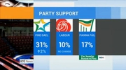 Six One News Web: Two opinion polls this evening bring mixed messages