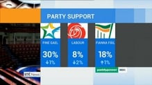 Opinion poll shows slip in support for Govt parties