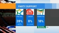 Drop in support for Fine Gael while Sinn Féin up in Red C poll
