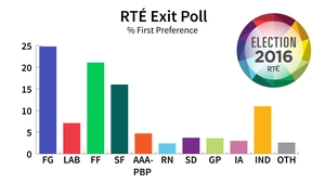 The poll was conducted throughout all 40 Dáil constituencies and undertaken at 225 polling stations