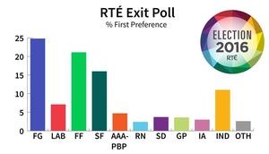 The RTÉ Exit Poll underestimated Fianna Fáil and overestimated Sinn Féin
