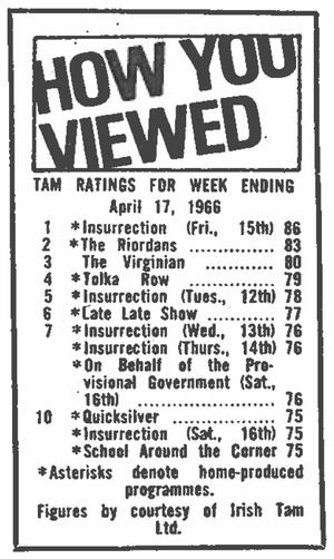 Insurrection Ratings in RTV Guide (1966)