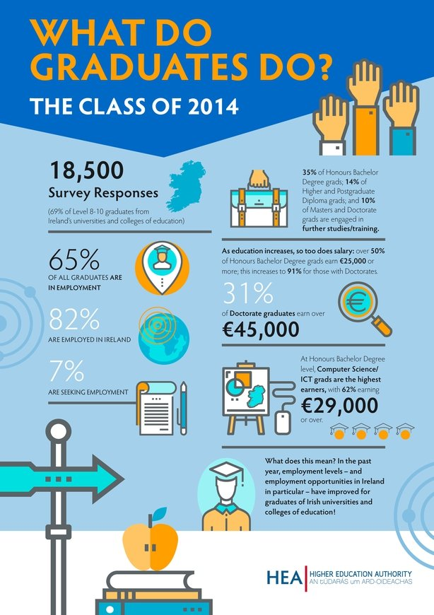 Infographic provided by Higher Education Authority