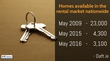 Supply of rental properties at all-time low