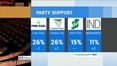 Six One News Web: Fine Gael and Fianna Fáil on the same level of support, according to RED C poll