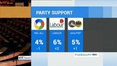 Nine News Web: Fine Gael and Fianna Fáil on the same level of support, according to RED C poll