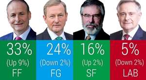 Fianna Fáil up 9% compared to February's general election result according to poll