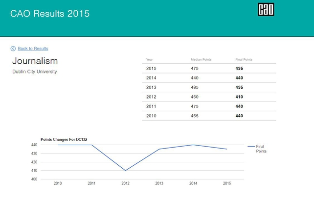 An example of the RTE CAO site showing course points & trends