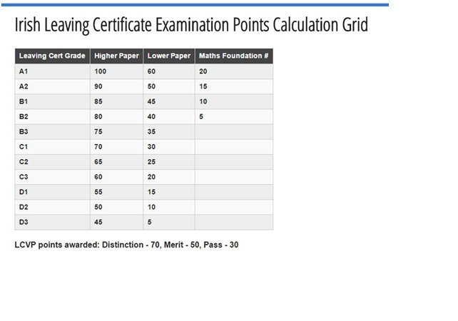 The CAO points calculator