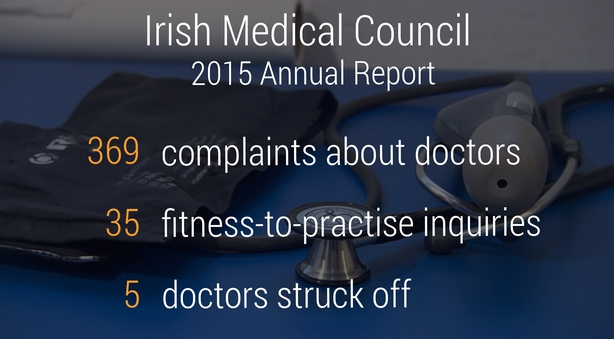 Image result for complaints against doctors in Ireland has increased
