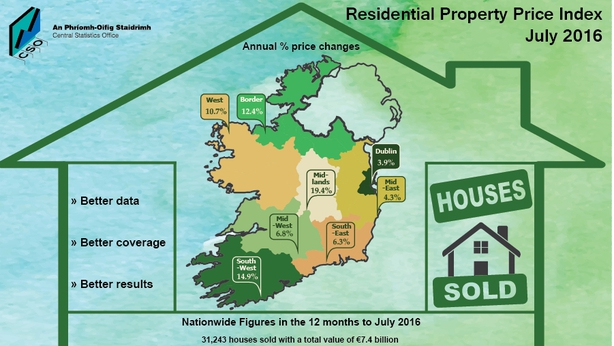 Image result for Ireland's house price market up 7.2% for this year 2016 to August