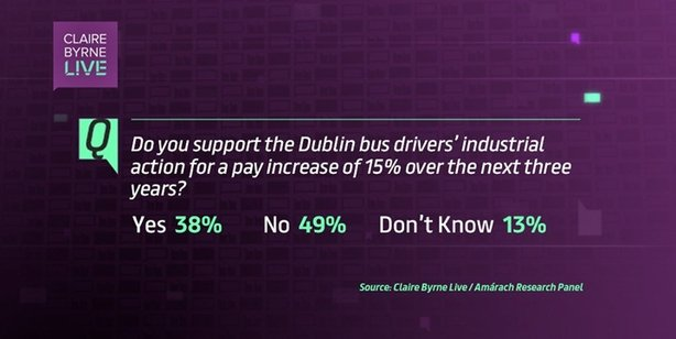Claire Byrne Live/Amárach Research Smartphone poll