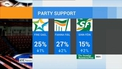 Support for Sinn Féin and independents up, new poll suggests