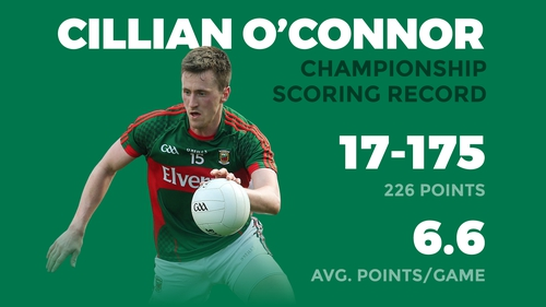 Cillian O'Connor has been top scorer in each of the last three full SFC seasons