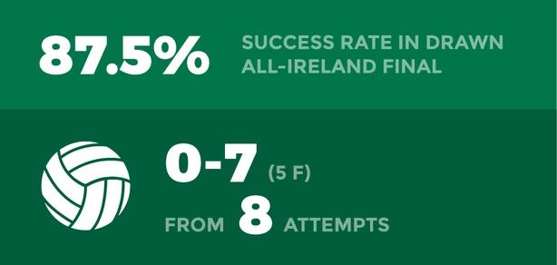 Cillian O'Connor Success Rate
