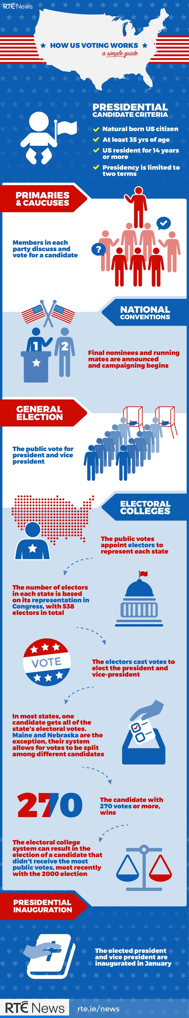 the us electoral college explained the president elect takes the oath of office and becomes the 45th president of the united states at noon on 20 2017