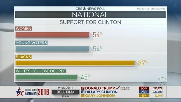 Clinton stats