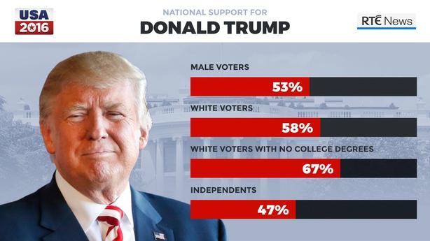 Trump statistics