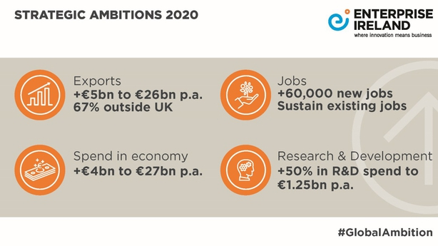 The new strategy aims to increase client company exports by €5 billion to €26 billion a year by the end of 2020.