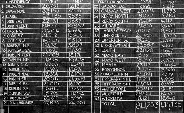 1983 referendum results