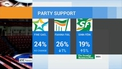 Support for Sinn Féin surges, opinion poll suggests