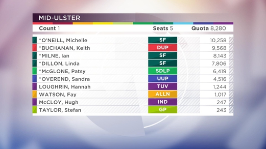 Mid ulster by election betting sites free bets on line