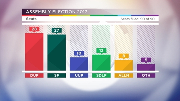 Assembly election outcome