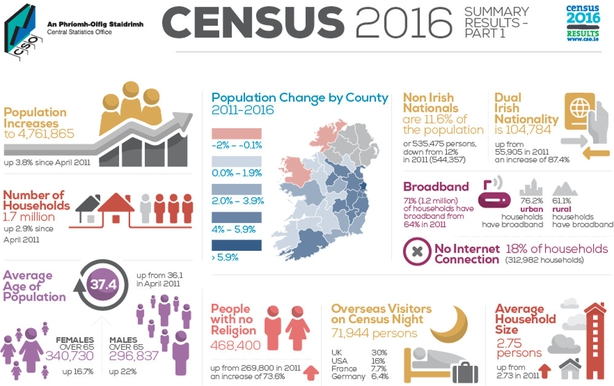 Image result for 2016 census religion results
