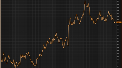 Versus the euro, the pound jumped 0.5% to 1.186, rising from a 0.4% loss