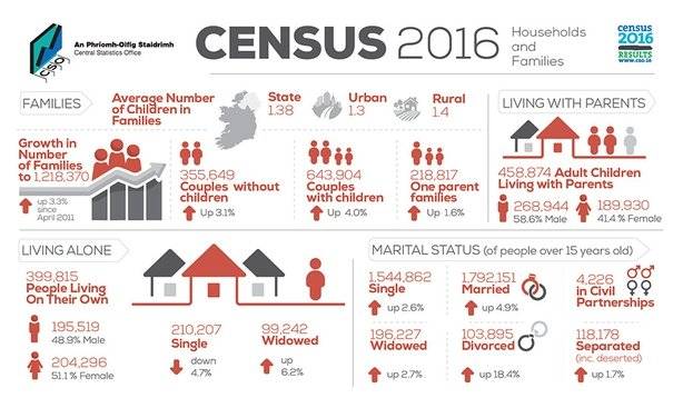 Number of families increases by 118 in Leitrim at last Census