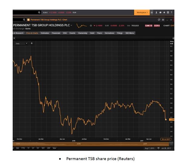 Permanent TSB graph