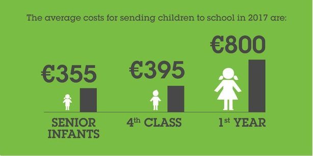 the average cost of sending a 1st-year student to secondary school is €800