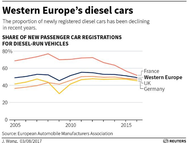 Dramatic drop in sales of diesel cars raise questions about PCP's