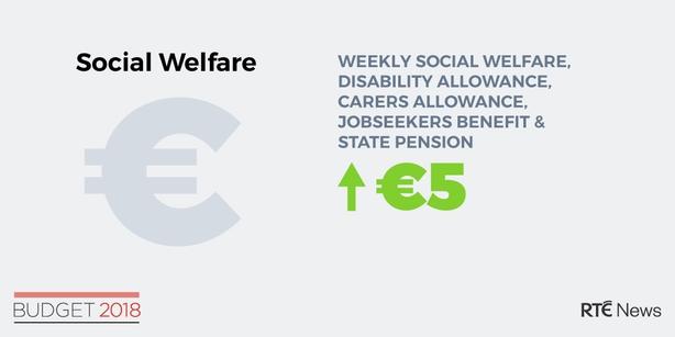 Social welfare details 2018