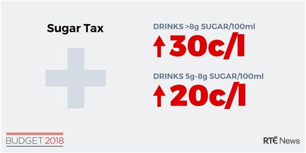 Sugar Tax Budget 2018