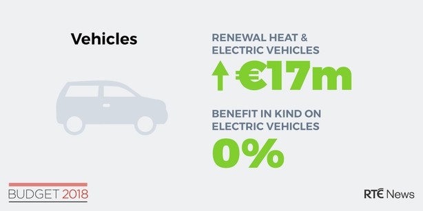 Electric cars budget
