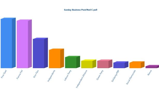 Opinion poll chart