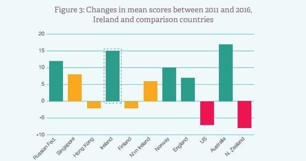 Irish Pupils Literacy Levels Among Best In World