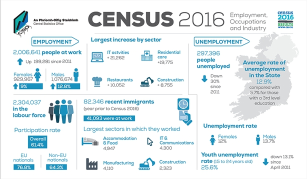 Retail the largest industrial sector in Co. Tipperary - Census 2016
