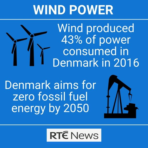 Renewable Energy News >> Denmark On Track To Have 50 Renewable Energy By 2030