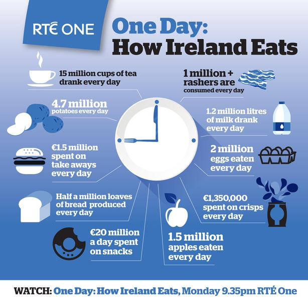 One Day: How Ireland Eats