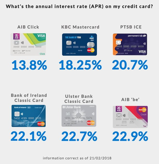 The APR on a credit card can vary wildly from one card to another