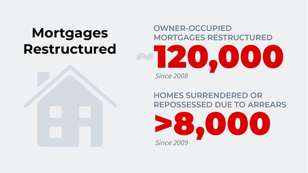 So, a vulture fund bought your mortgage, what's next?