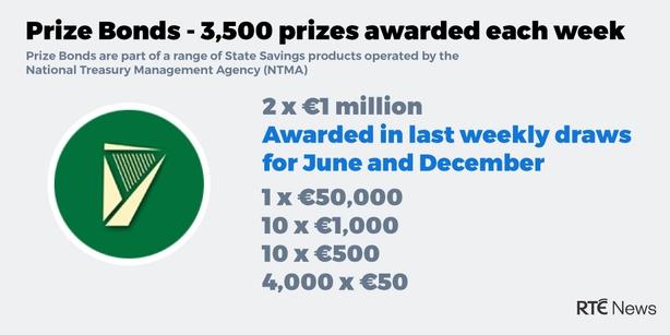 Premium bonds prizes amounts of food