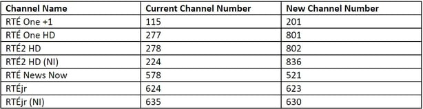 Sky Channel Changes