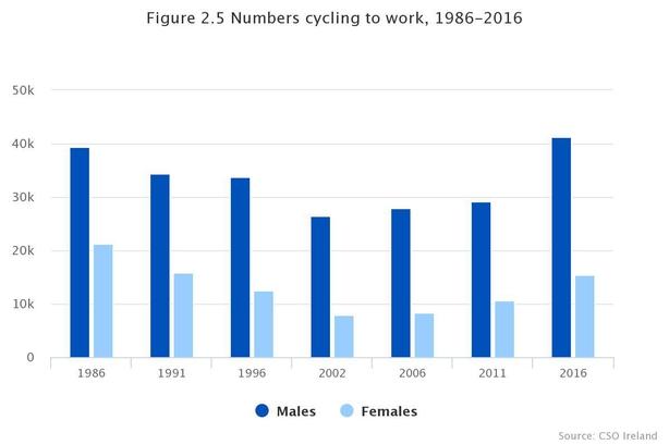 Bike to work scheme ireland online dating