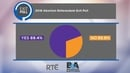 The poll was conducted by RTÉ in conjunction with a number of Irish universities and was carried out by Behaviour & Attitudes
