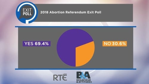 RTÉ poll projects a Yes vote of 69.4%