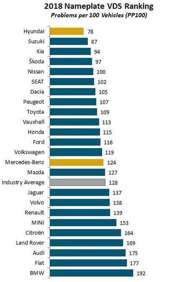 The Most And Least Reliable Cars Revealed In Major Survey
