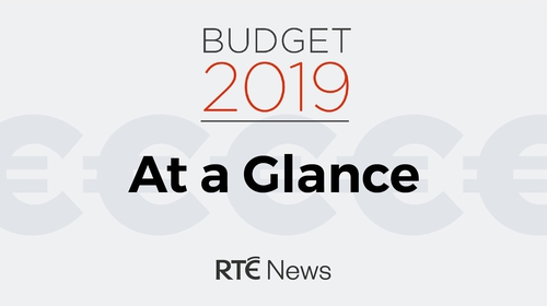 A summary of the budget details announced by Minister Paschal Donohoe